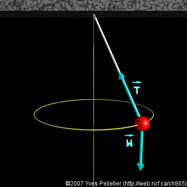 al physics centripetal force A centripetal acceleration (a c) occurs whenever a moving object changes direction does not change the speed of an object acts at right angles to the velocity at any instant is directed toward the center of a circle (center seeking.