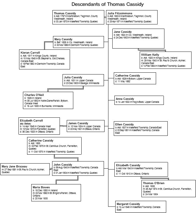 Thomas Cassidy and Jane Fitzsimmons Family Tree
