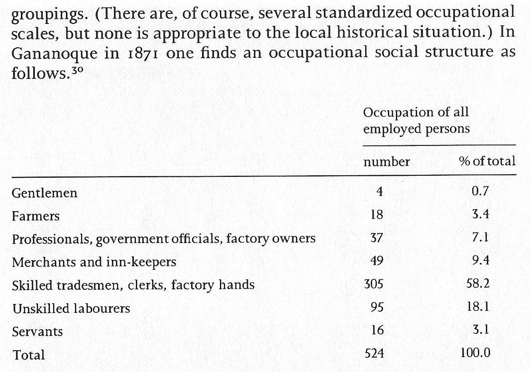 Gananoque 1861 Business Census