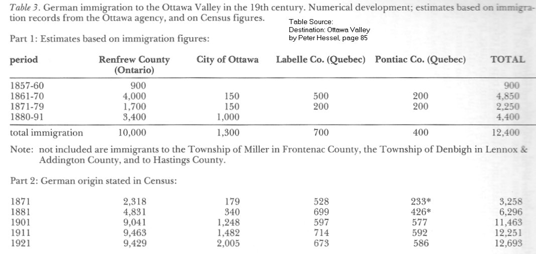German Immigrants to the Ottawa, Canada, area in the 1800's