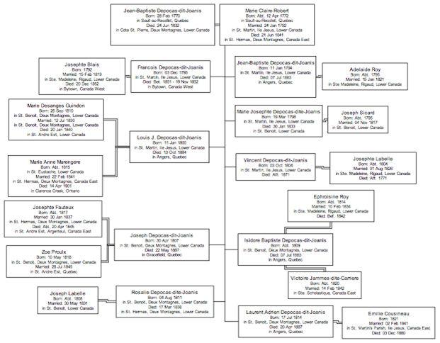 Joanis family genealogy chart