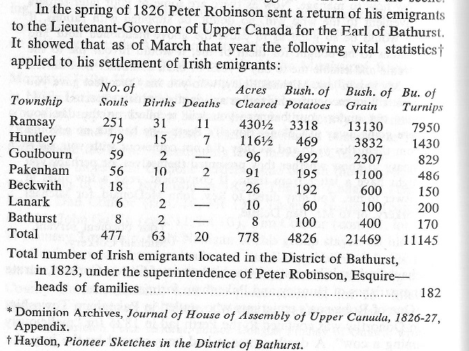 Distribution of the 1823 Peter Robinson Settlers in the Ottawa, Canada area