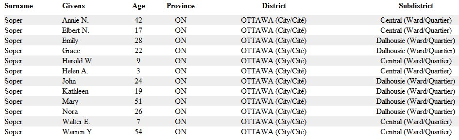 Warren Y. Soper in the 1901 Ottawa, Canada Census