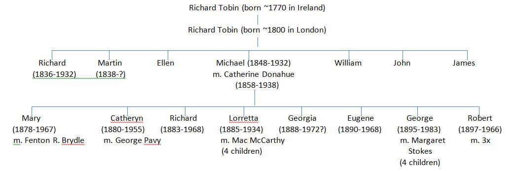 Tobin Family Tree