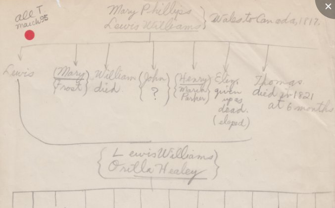 Family Tree Chart for Lewis Williams and Mary Phillips, from Wales to Canada in 1817